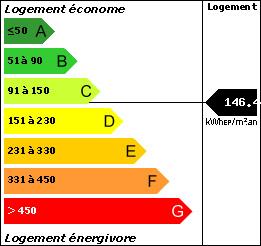 DPE : 146.44