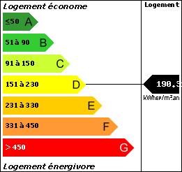 DPE : 190.31