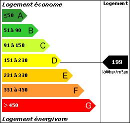 DPE : 199