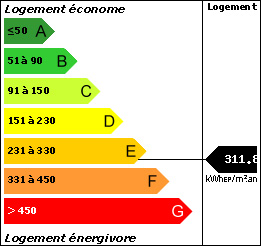 DPE : 311.8