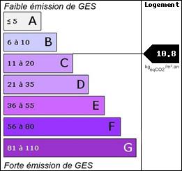 GES : 10.8