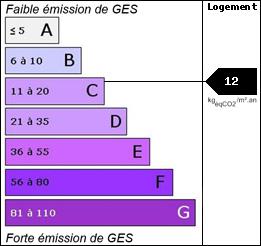 GES : 12