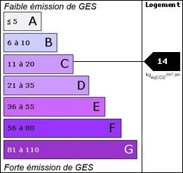 GES : 14