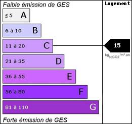 GES : 15