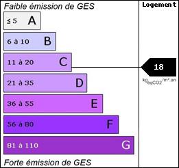GES : 18