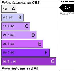 GES : 2.4