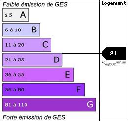 GES : 21