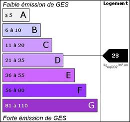 GES : 23