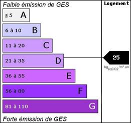 GES : 25