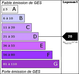 GES : 28