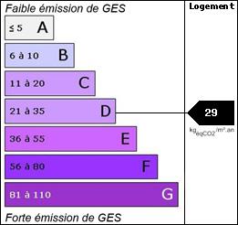 GES : 29