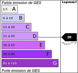 GES : 30