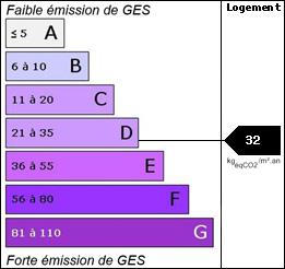GES : 32