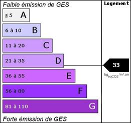 GES : 33