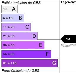 GES : 34