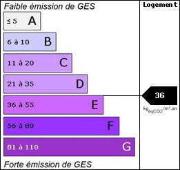 GES : 36