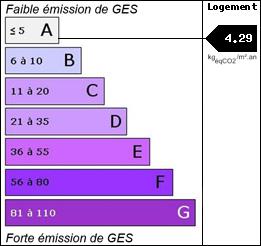 GES : 4.29