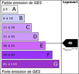 GES : 40