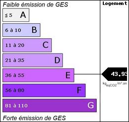 GES : 43.93