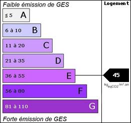 GES : 45