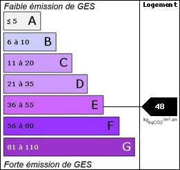 GES : 48