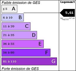 GES : 5.61