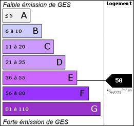 GES : 50