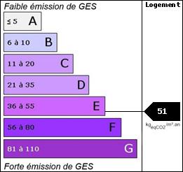 GES : 51
