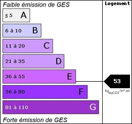 GES : 53