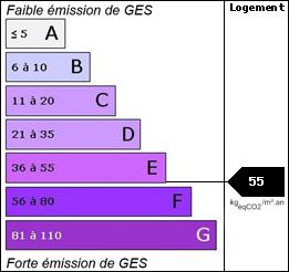 GES : 55