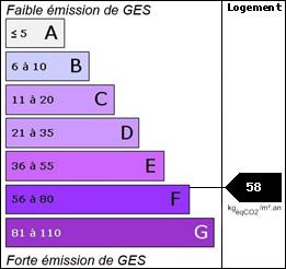 GES : 58