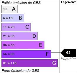 GES : 63