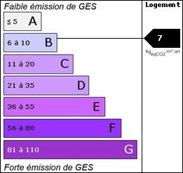 GES : 7