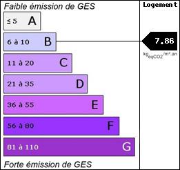 GES : 7.86