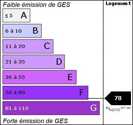 GES : 78