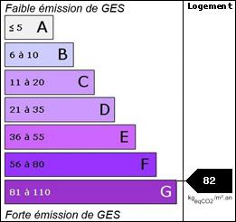 GES : 82