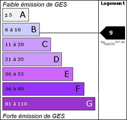 GES : 9